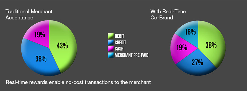 FINANCIAL BENEFIT OF THE REAL TIME CO BRAND CARD